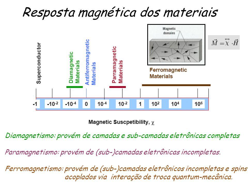 Resposta magnética dos materiais Diamagnetismo: provém de camadas e sub-camadas eletrônicas completas Paramagnetismo: provém de (sub-)camadas eletrôni