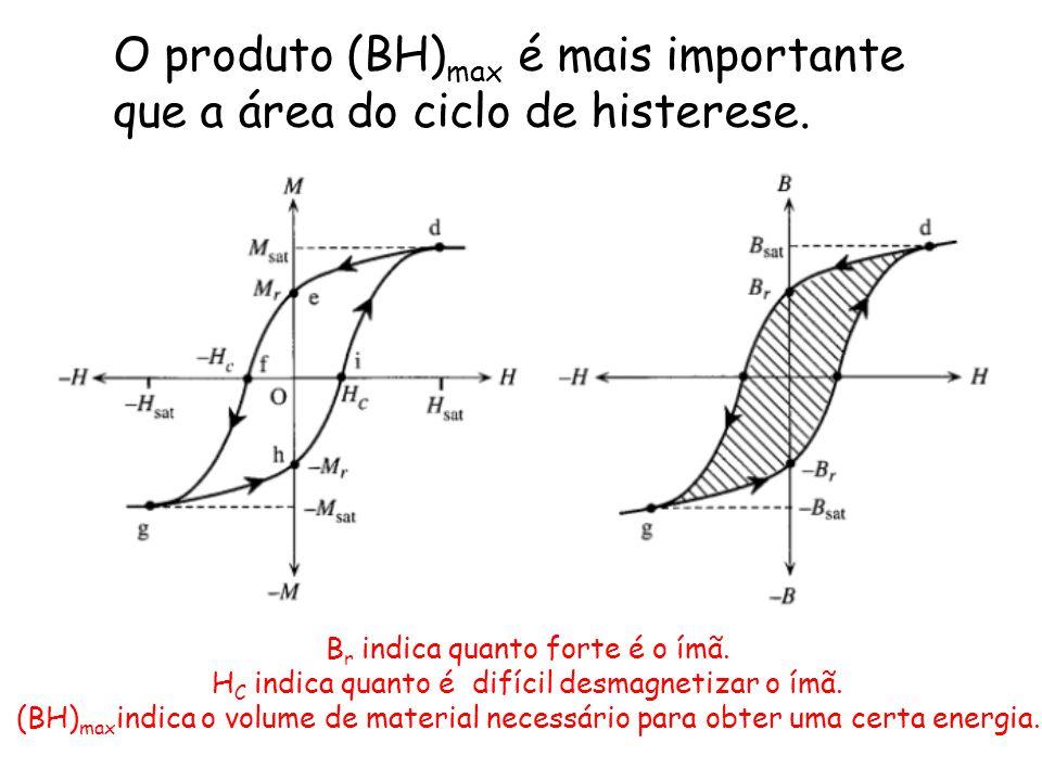 O produto (BH) max é mais importante que a área do ciclo de histerese. B r indica quanto forte é o ímã. H C indica quanto é difícil desmagnetizar o ím