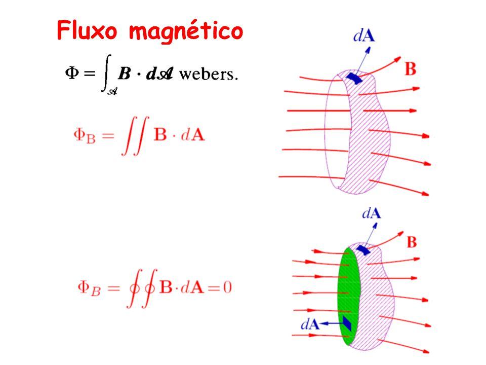 Ex.: Solenóide com núcleo de material magnético macio o
