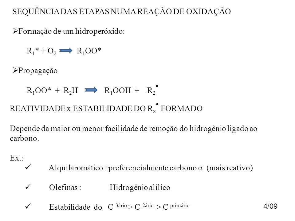 SEQUÊNCIA DAS ETAPAS NUMA REAÇÃO DE OXIDAÇÃO Formação de um hidroperóxido: R 1 * + O 2 R 1 OO* Propagação R 1 OO* + R 2 H R 1 OOH + R 2 REATIVIDADE x