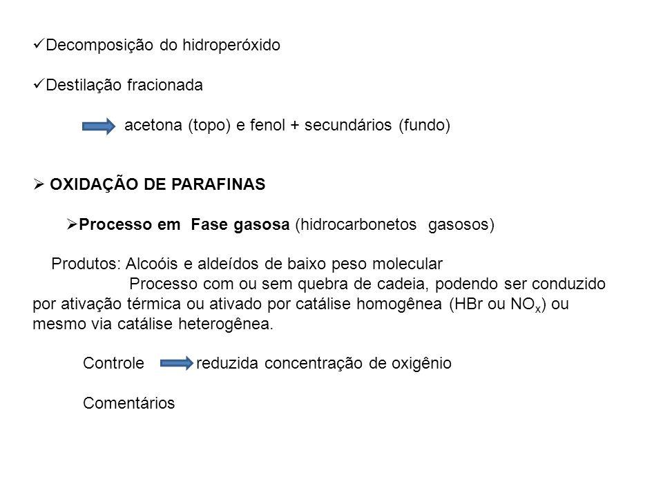 Decomposição do hidroperóxido Destilação fracionada acetona (topo) e fenol + secundários (fundo) OXIDAÇÃO DE PARAFINAS Processo em Fase gasosa (hidroc