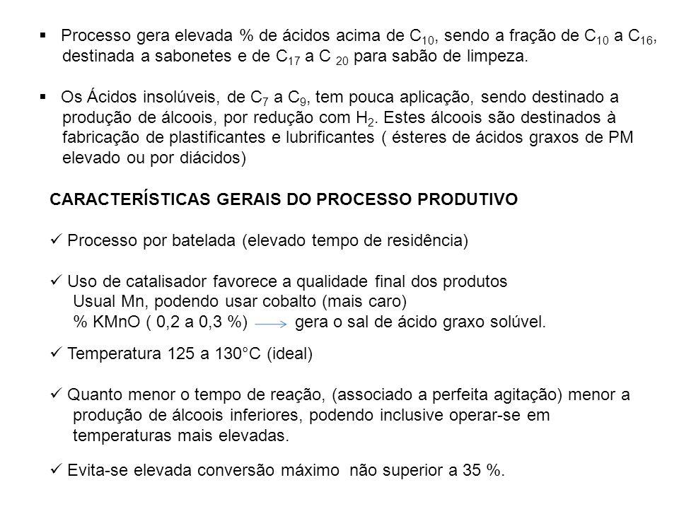 Processo gera elevada % de ácidos acima de C 10, sendo a fração de C 10 a C 16, destinada a sabonetes e de C 17 a C 20 para sabão de limpeza. Os Ácido