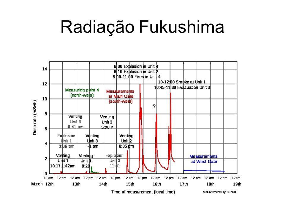 Radiação Fukushima