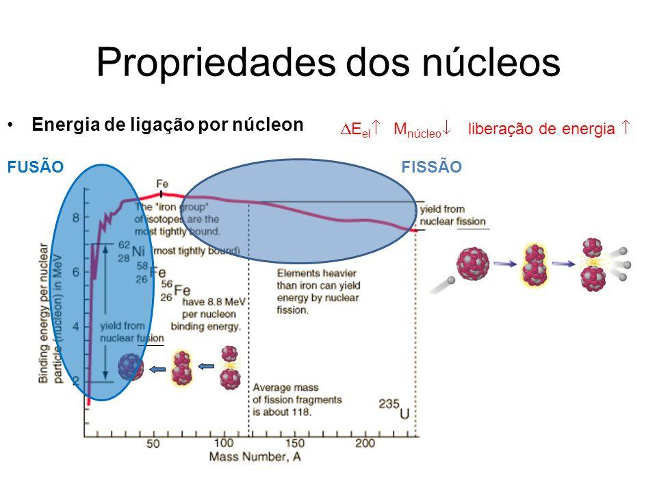 Propriedades dos núcleos Energia de ligação por núcleon E el M núcleo liberação de energia FISSÃOFUSÃO
