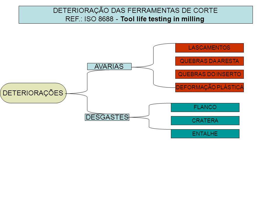DETERIORAÇÃO DAS FERRAMENTAS DE CORTE REF.: ISO 8688 - Tool life testing in milling DETERIORAÇÕES DESGASTES AVARIAS LASCAMENTOS QUEBRAS DA ARESTA QUEBRAS DO INSERTO DEFORMAÇÃO PLÁSTICA FLANCO CRATERA ENTALHE