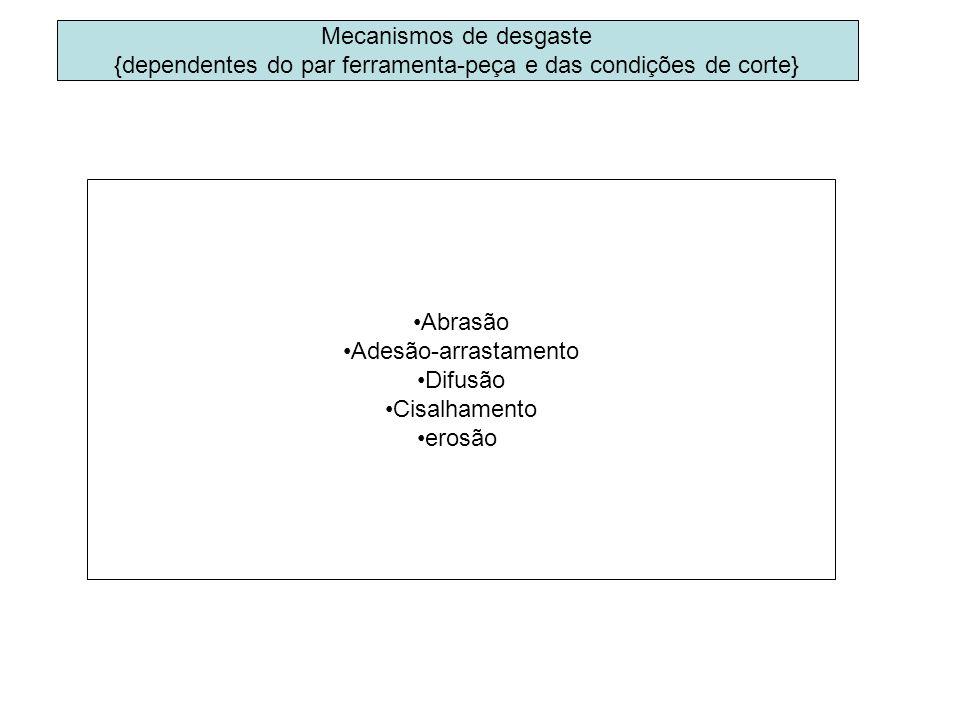 Mecanismos de desgaste {dependentes do par ferramenta-peça e das condições de corte} Abrasão Adesão-arrastamento Difusão Cisalhamento erosão