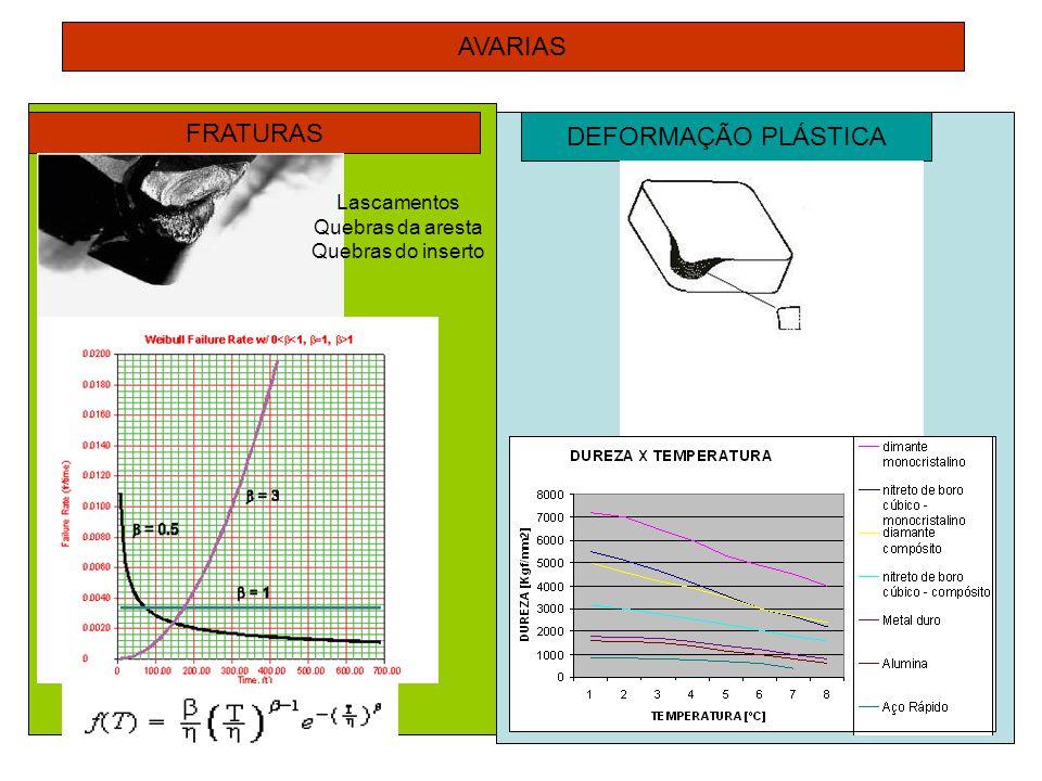 MÉTODOS PARA AVALIAÇÃO DO DESGASTE MONITORAMENTO DIRETO APLICAÇÃO GRANDEZA AVALIADASENSOR Fora do processo Largura da região desgastada (VB) ou profundidade da cratera (KT) Equipamentos de metrologia (projetor de perfil ou microscópio), sensores optico-eletrônicos ou eletromecânicos Massa de material da ferramenta perdida durante o processo Balança Radioatividade de partículas da ferramenta conduzidas pelo cavaco Medição da radiação dos radioisótopos impregnados no cavaco Em processoQuebra de ferramentaApalpador (mecânico ou óptico)