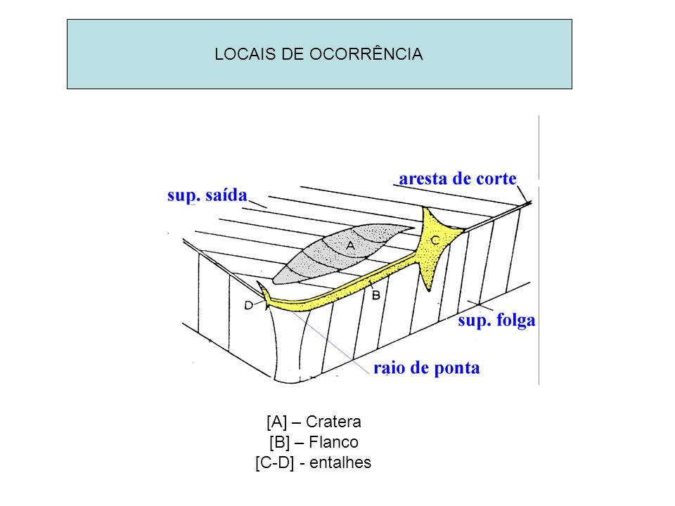 LOCAIS DE OCORRÊNCIA [A] – Cratera [B] – Flanco [C-D] - entalhes