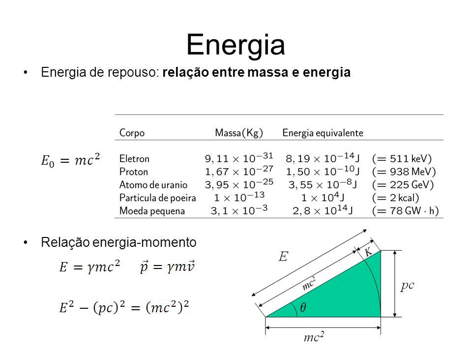 Energia Energia de repouso: relação entre massa e energia Relação energia-momento
