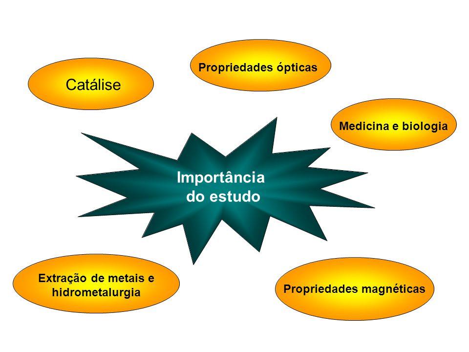 Importância do estudo Catálise Propriedades ópticas Extração de metais e hidrometalurgia Medicina e biologia Propriedades magnéticas