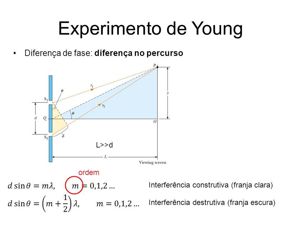 Experimento de Young Diferença de fase: diferença no percurso L>>d Interferência construtiva (franja clara) Interferência destrutiva (franja escura) o