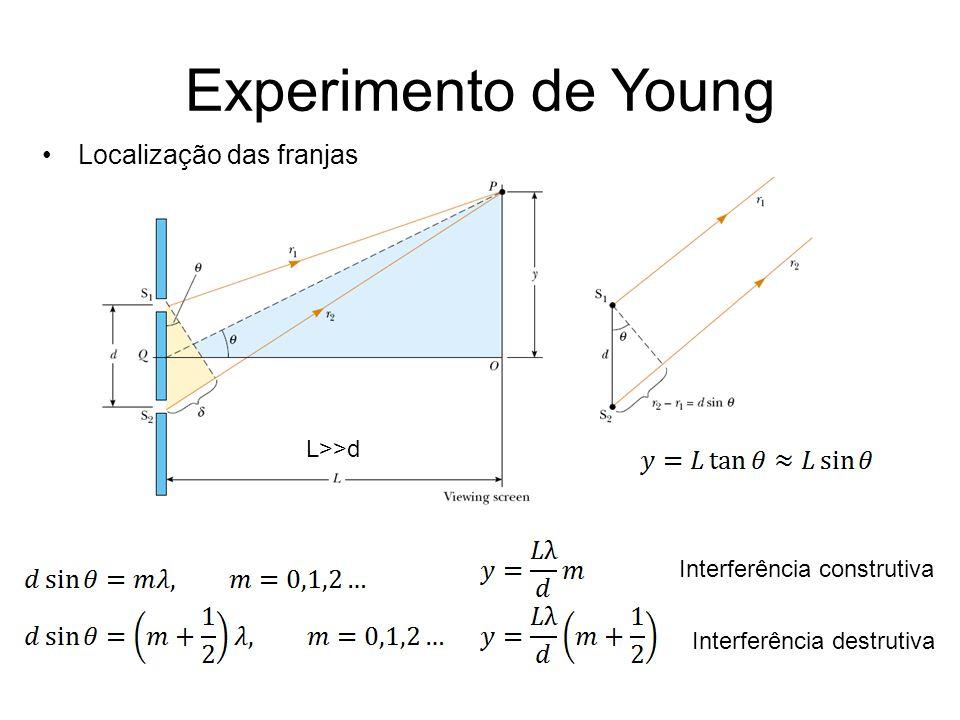 Experimento de Young Localização das franjas L>>d Interferência construtiva Interferência destrutiva