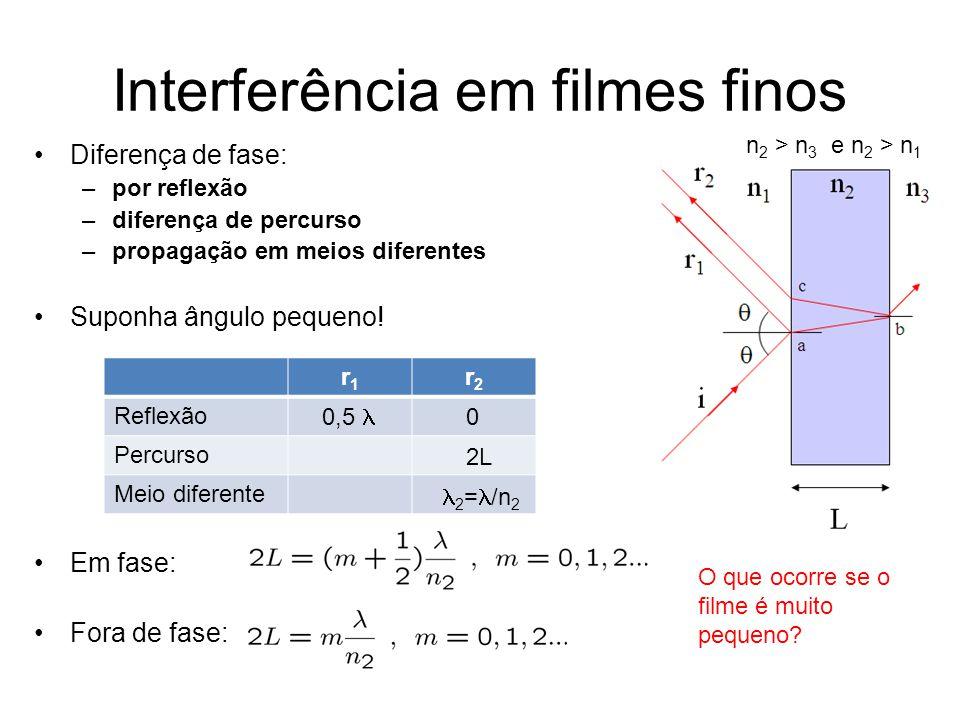 Interferência em filmes finos Diferença de fase: –por reflexão –diferença de percurso –propagação em meios diferentes Suponha ângulo pequeno! Em fase: