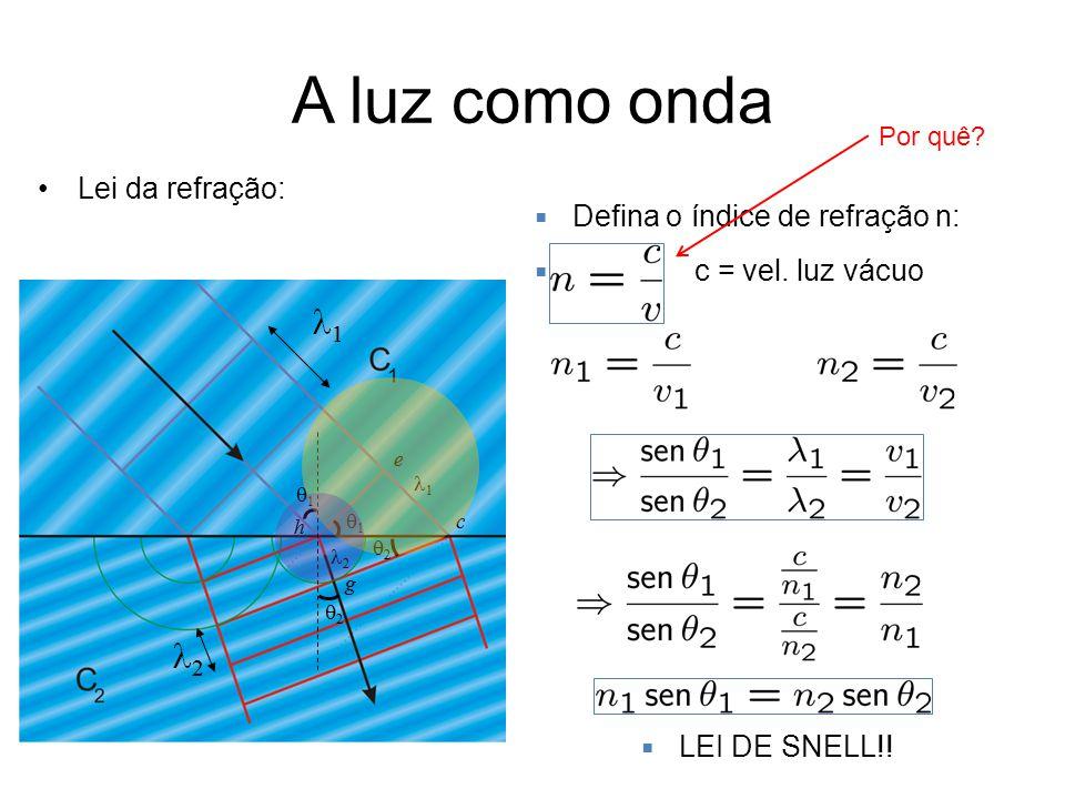 A luz como onda Lei da refração: Defina o índice de refração n: c = vel. luz vácuo LEI DE SNELL!! Por quê?