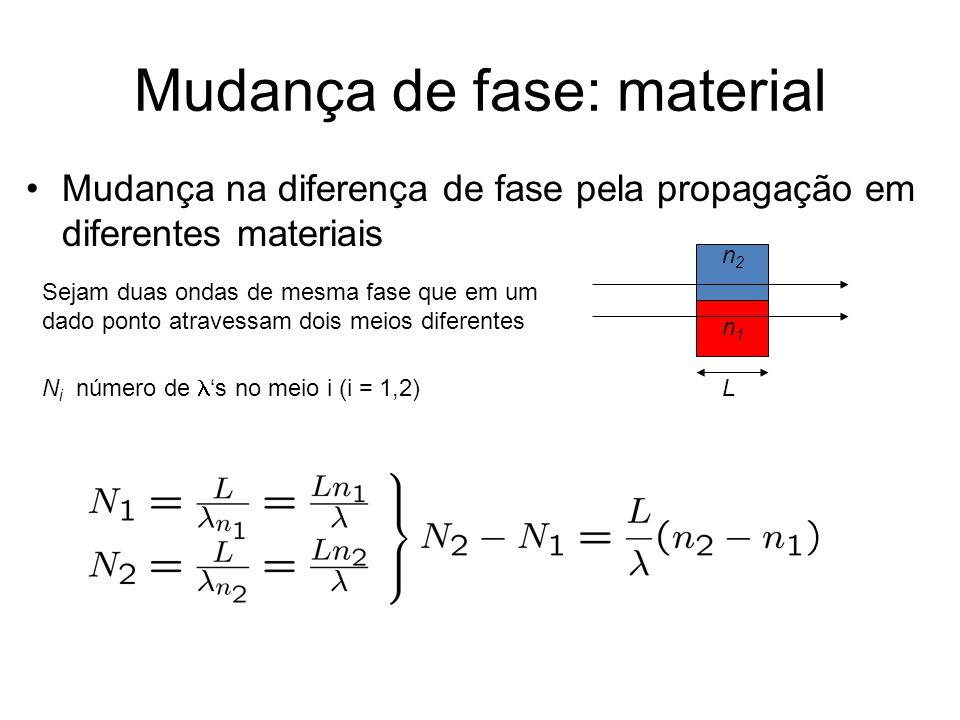 Mudança de fase: material Mudança na diferença de fase pela propagação em diferentes materiais n1n1 n2n2 L Sejam duas ondas de mesma fase que em um dado ponto atravessam dois meios diferentes N i número de s no meio i (i = 1,2)