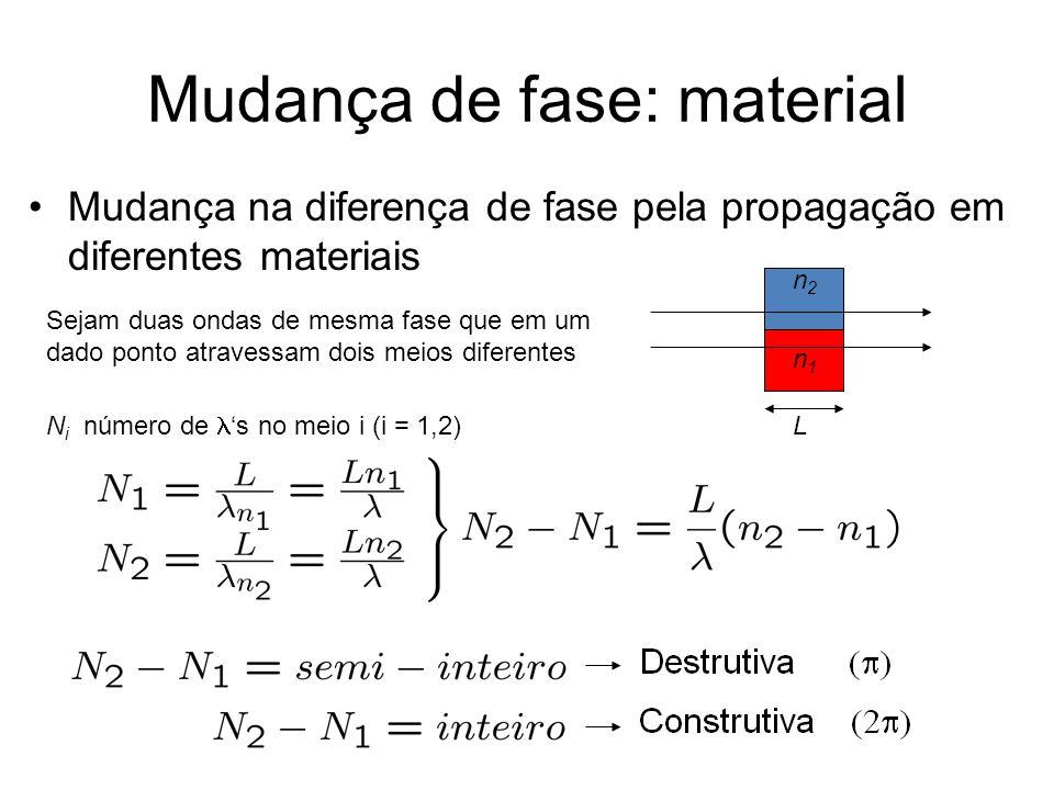 Mudança de fase: material Mudança na diferença de fase pela propagação em diferentes materiais n1n1 n2n2 L Sejam duas ondas de mesma fase que em um da