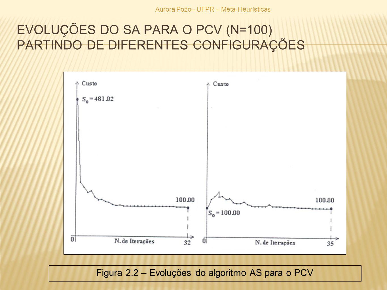 EVOLUÇÕES DO SA PARA O PCV (N=100) PARTINDO DE DIFERENTES CONFIGURAÇÕES Aurora Pozo– UFPR – Meta-Heurísticas Figura 2.2 – Evoluções do algoritmo AS pa