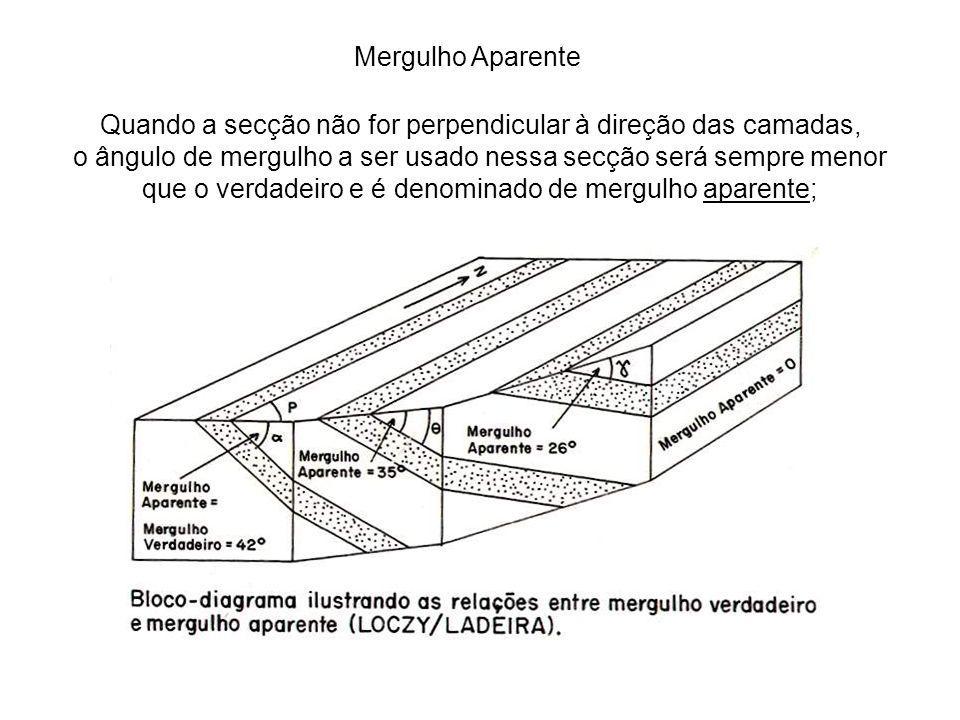 Mergulho Aparente Quando a secção não for perpendicular à direção das camadas, o ângulo de mergulho a ser usado nessa secção será sempre menor que o v