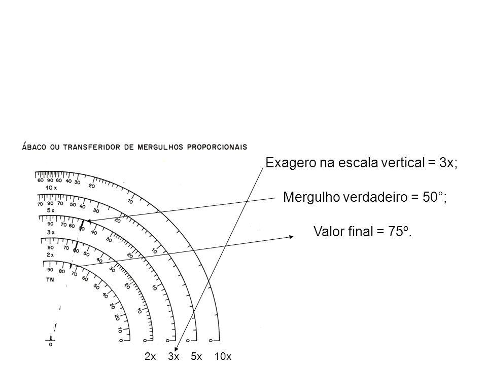 Exagero na escala vertical = 3x; 3x2x5x10x Valor final = 75º. Mergulho verdadeiro = 50°;
