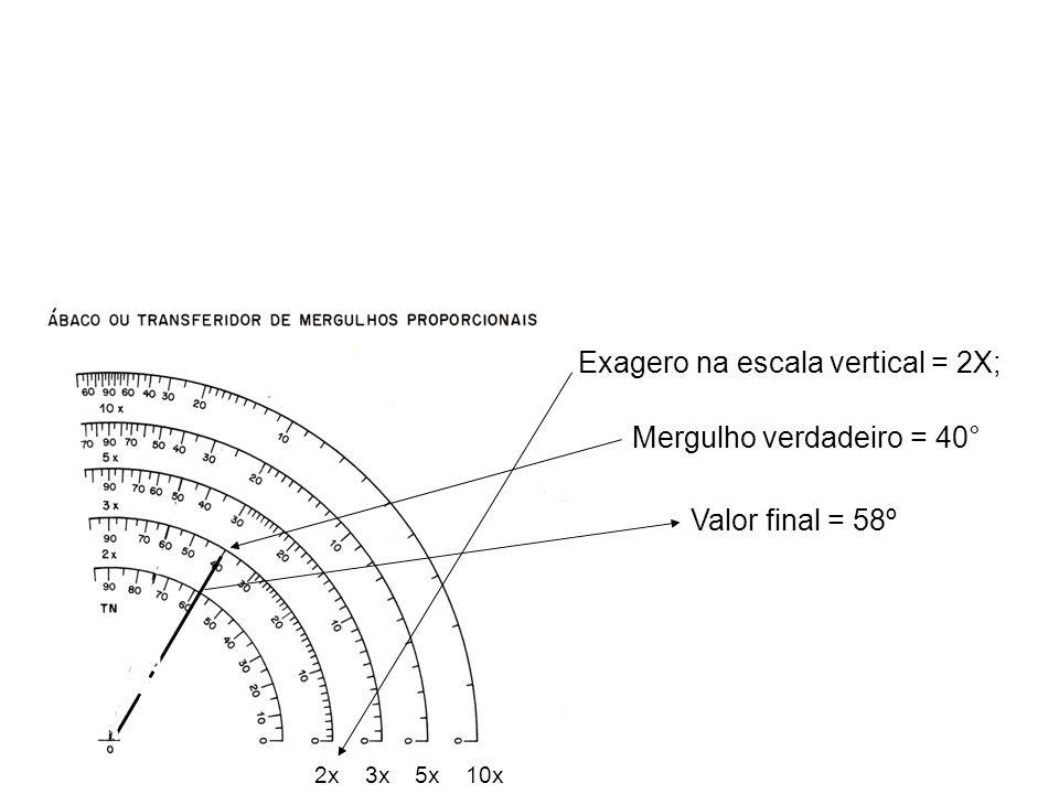 3x2x5x10x Exagero na escala vertical = 2X; Valor final = 58º Mergulho verdadeiro = 40°