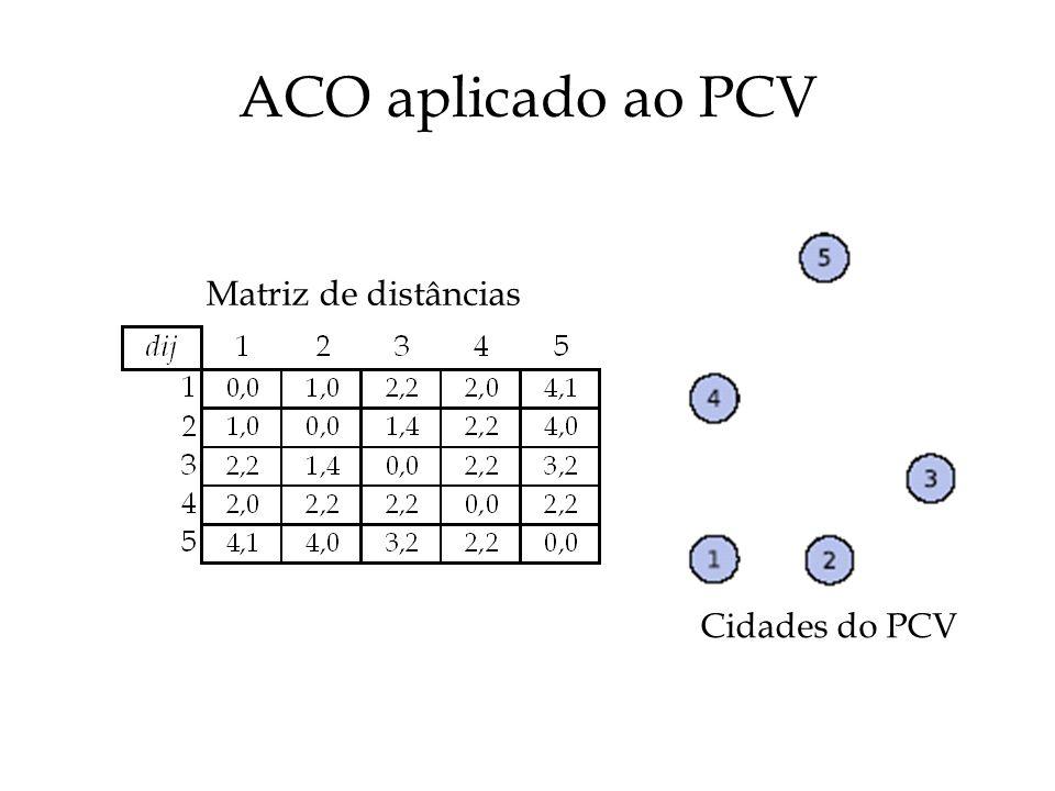 ACO aplicado ao PCV Matriz de distâncias Cidades do PCV