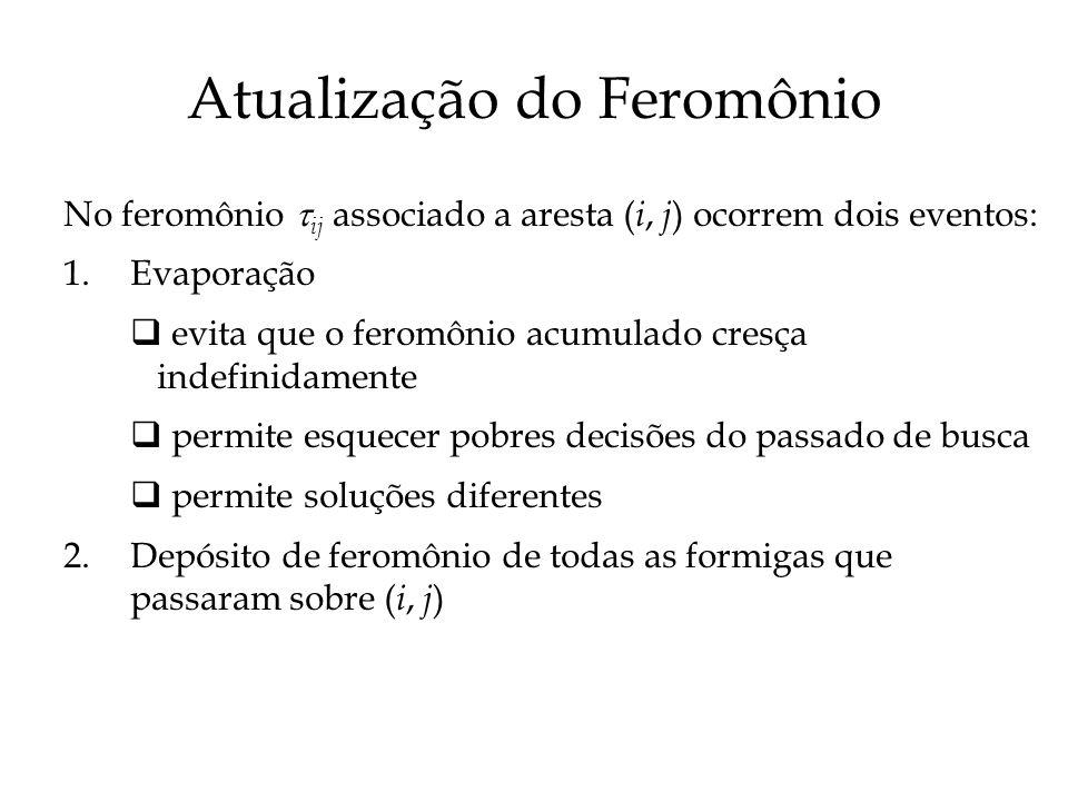 Atualização do Feromônio No feromônio ij associado a aresta ( i, j ) ocorrem dois eventos: 1. Evaporação evita que o feromônio acumulado cresça indefi