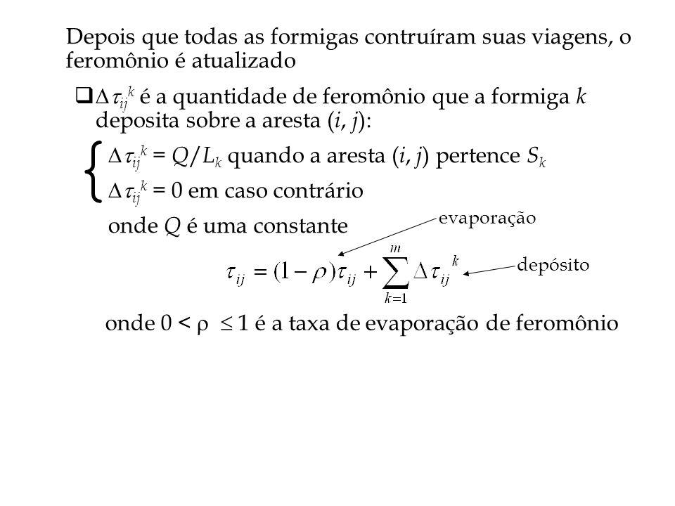 Depois que todas as formigas contruíram suas viagens, o feromônio é atualizado ij k é a quantidade de feromônio que a formiga k deposita sobre a aresta ( i, j ): ij k = Q / L k quando a aresta ( i, j ) pertence S k ij k = 0 em caso contrário onde Q é uma constante { onde 0 < 1 é a taxa de evaporação de feromônio evaporação depósito