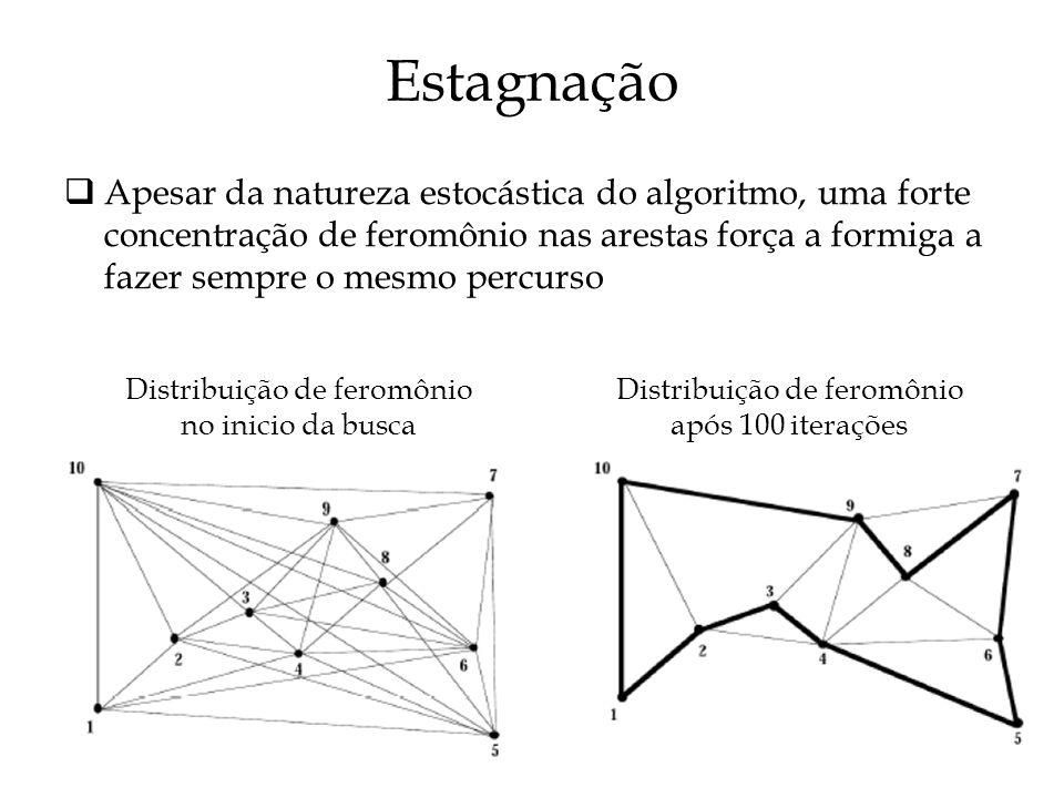 Estagnação Apesar da natureza estocástica do algoritmo, uma forte concentração de feromônio nas arestas força a formiga a fazer sempre o mesmo percurso Distribuição de feromônio no inicio da busca Distribuição de feromônio após 100 iterações
