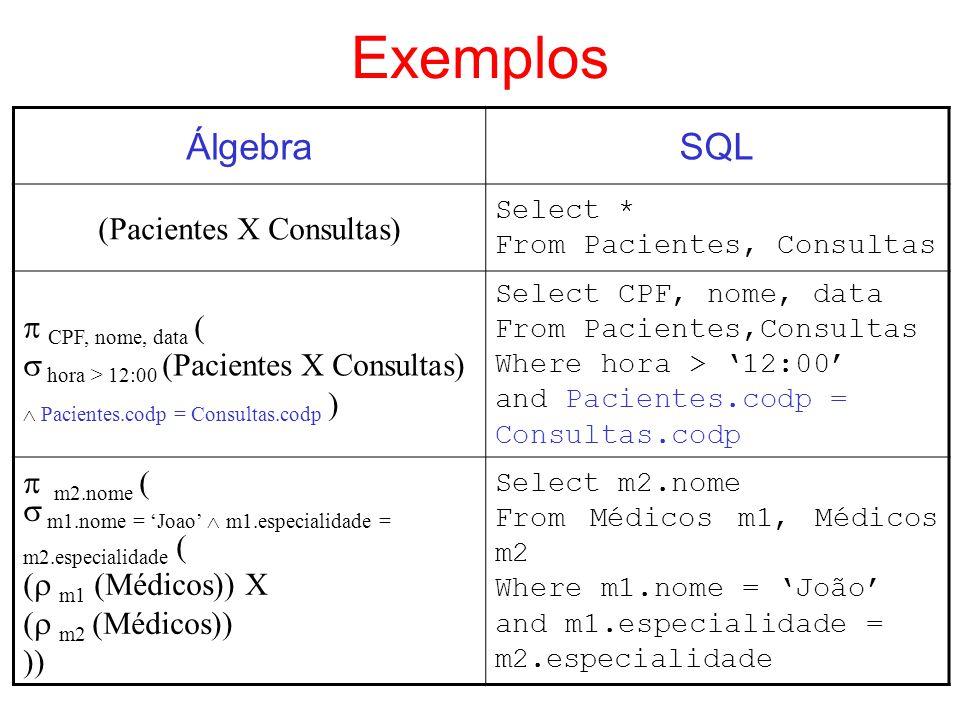 Exemplos ÁlgebraSQL (Pacientes X Consultas) Select * From Pacientes, Consultas CPF, nome, data ( hora > 12:00 (Pacientes X Consultas) Pacientes.codp =