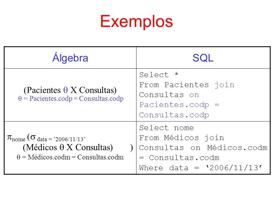 Exemplos ÁlgebraSQL (Pacientes X Consultas) = Pacientes.codp = Consultas.codp Select * From Pacientes join Consultas on Pacientes.codp = Consultas.cod
