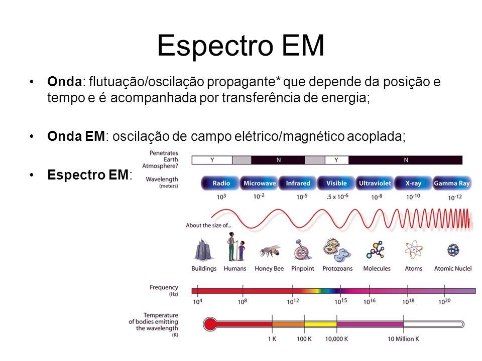Espectro EM Óptica: estudo das propriedades físicas das ondas eletromagnéticas na região do visível (IR e UV também); Região visível: sensibilidade do olho humano.