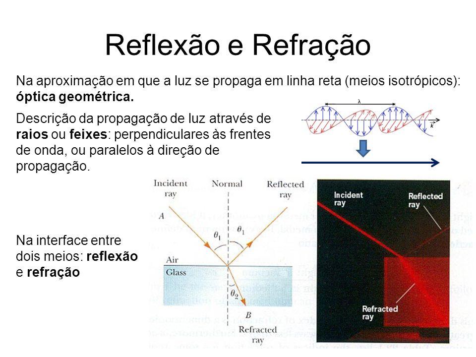 Reflexão e Refração Na aproximação em que a luz se propaga em linha reta (meios isotrópicos): óptica geométrica.
