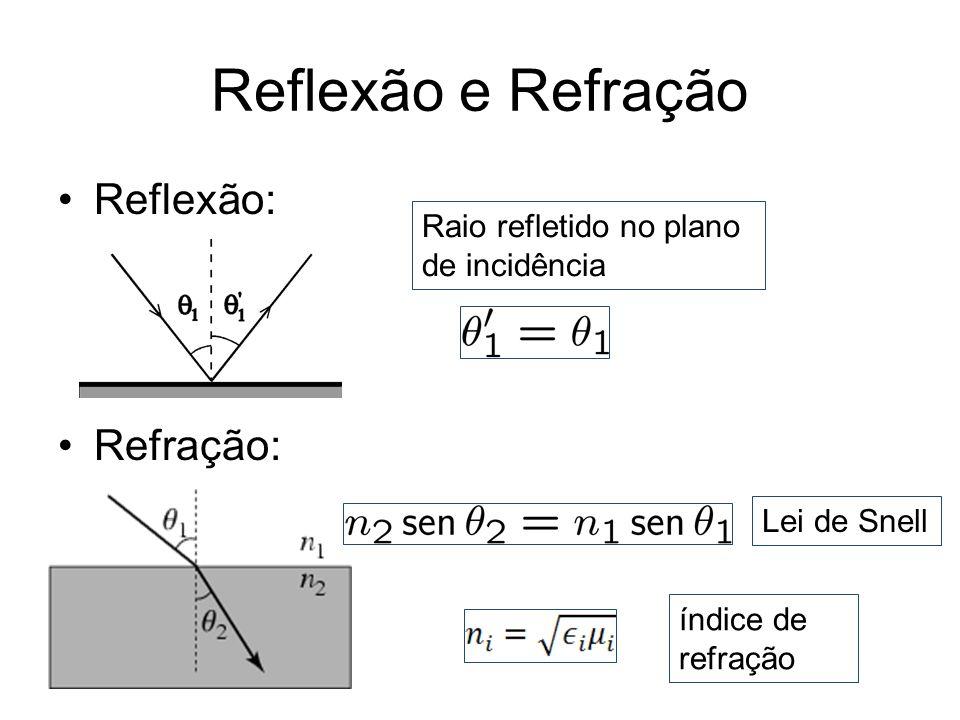 Reflexão e Refração Reflexão: Refração: Raio refletido no plano de incidência Lei de Snell índice de refração