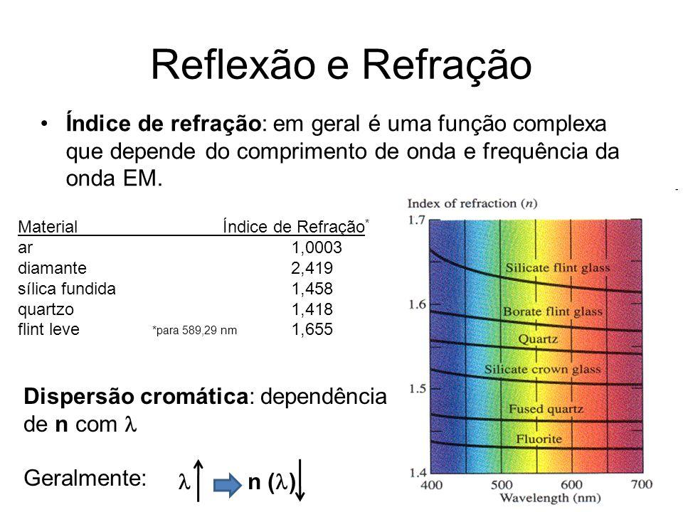Reflexão e Refração Índice de refração: em geral é uma função complexa que depende do comprimento de onda e frequência da onda EM.