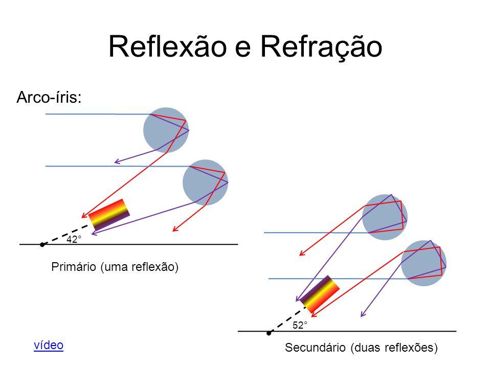 Reflexão e Refração Arco-íris: 42° 52° Primário (uma reflexão) Secundário (duas reflexões) vídeo