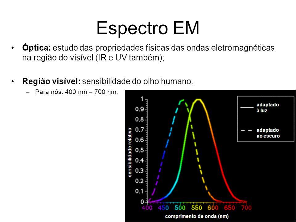 Vetor de Poynting Variação da intensidade de uma onda para fonte puntual e isotrópica: fonte IPIP