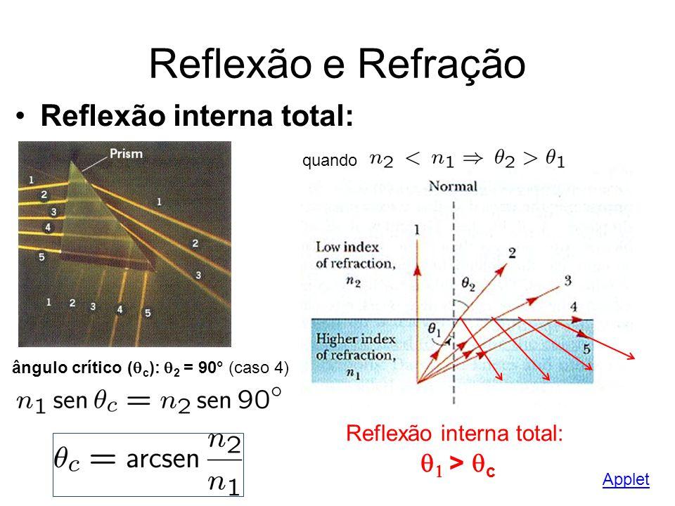 Reflexão e Refração Reflexão interna total: quando ângulo crítico ( c ): 2 = 90° (caso 4) Reflexão interna total: > c Applet