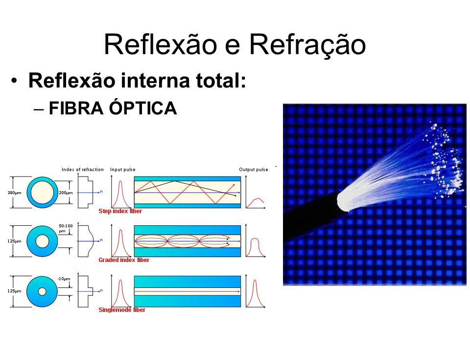 Reflexão e Refração Reflexão interna total: –FIBRA ÓPTICA