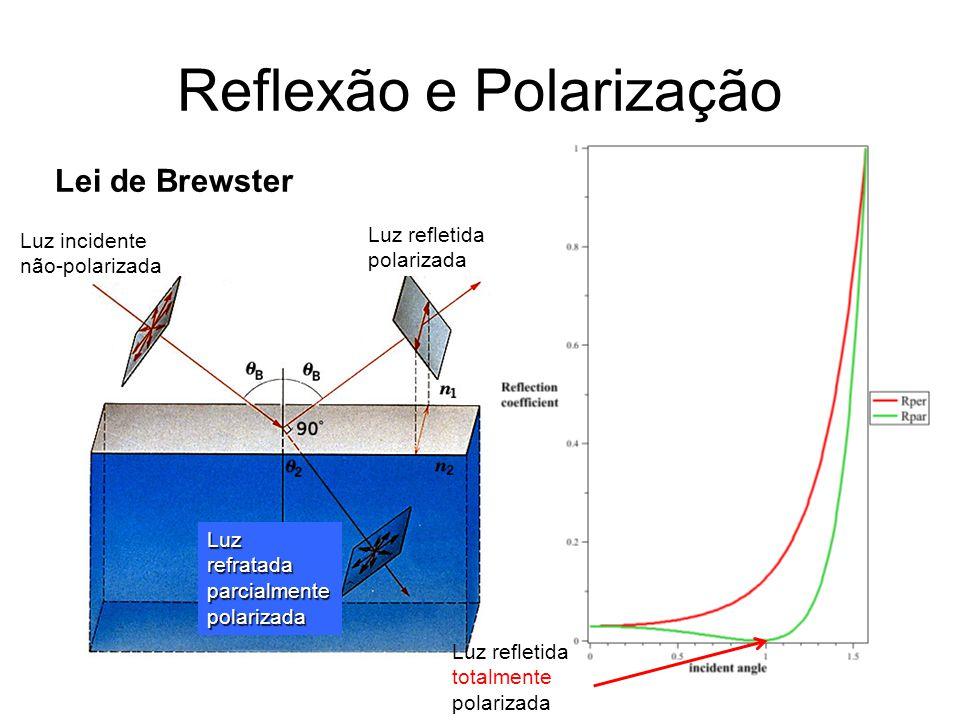 Reflexão e Polarização Luz incidente não-polarizada Luz refletida polarizada Luz refratada parcialmente polarizada Lei de Brewster Luz refletida totalmente polarizada