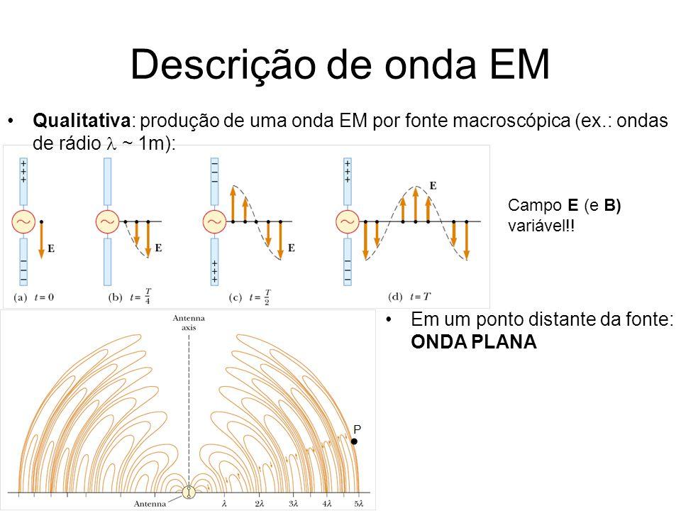 Descrição de onda EM Qualitativa: produção de uma onda EM por fonte macroscópica (ex.: ondas de rádio ~ 1m): Campo E (e B) variável!.