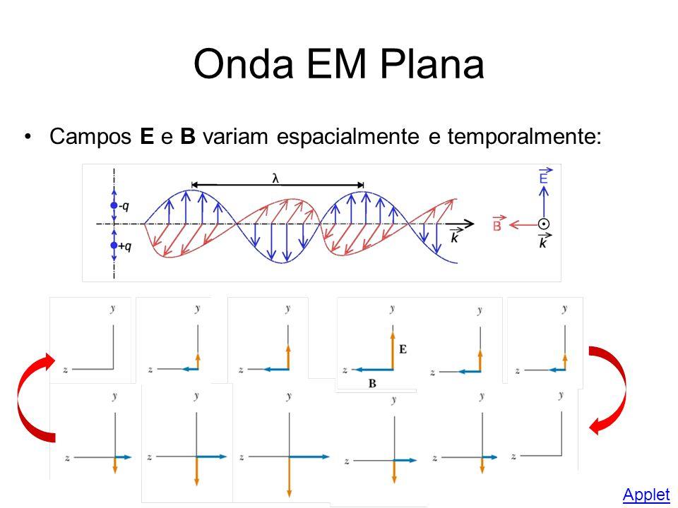 Onda EM Plana Propriedades dos campos E e B: –E e B perpendiculares à direção de propagação (transversal) –E e B perpendiculares entre si –E B sentido da propagação –E e B variam senoidalmente, com mesma frequência e em fase