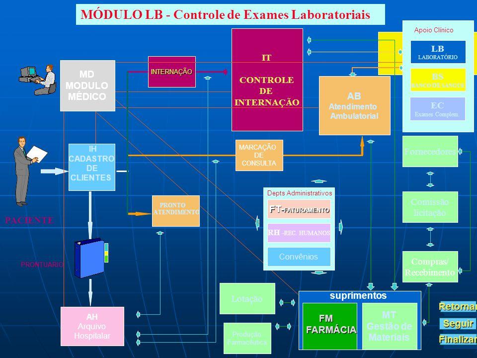 IH CADASTRO DE CLIENTES PACIENTE PRONTUARIO MÓDULO LB - Controle de Exames Laboratoriais IT CONTROLE DE INTERNAÇÃO AB Atendimento Ambulatorial Produçã
