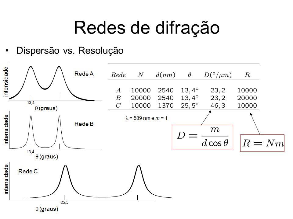 Redes de difração Dispersão vs. Resolução
