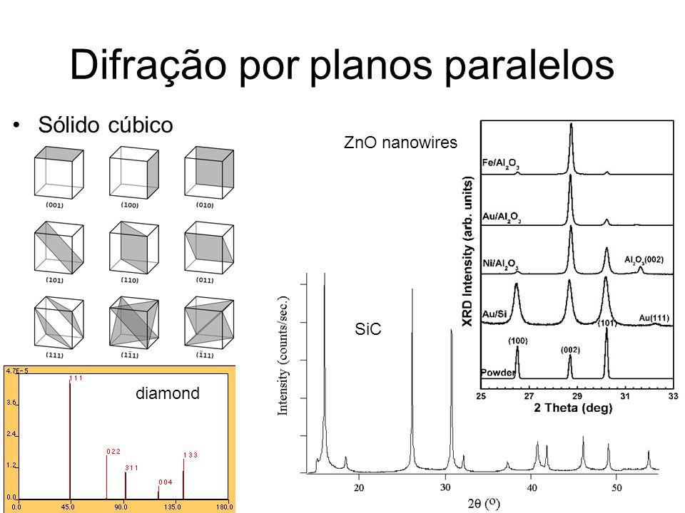 Difração por planos paralelos Sólido cúbico ZnO nanowires SiC diamond