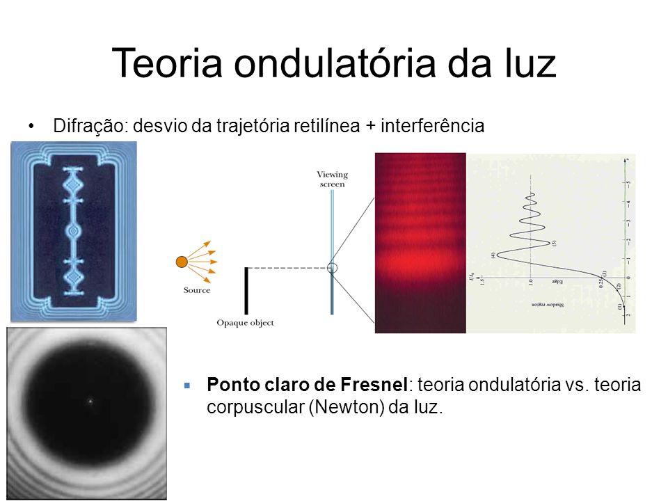 Teoria ondulatória da luz Difração: desvio da trajetória retilínea + interferência Ponto claro de Fresnel: teoria ondulatória vs. teoria corpuscular (
