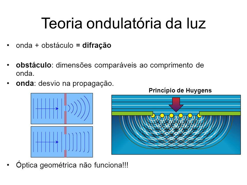 Teoria ondulatória da luz onda + obstáculo = difração obstáculo: dimensões comparáveis ao comprimento de onda. onda: desvio na propagação. Óptica geom