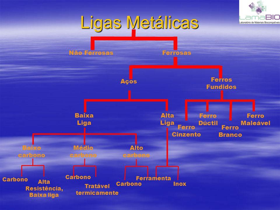 Ligas Metálicas Alta Resistência, Baixa liga Tratável termicamente Baixo carbono Médio carbono Alto carbono Alta Liga Baixa Liga Ferros Fundidos Aços