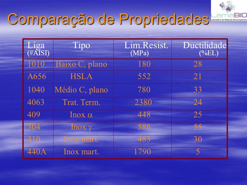 Comparação de Propriedades LigaTipo Lim.Resist. Ductilidade (#AISI) (MPa) (%EL) 1010Baixo C, plano 180 28 A656HSLA 552 21 1040Médio C, plano 780 33 40
