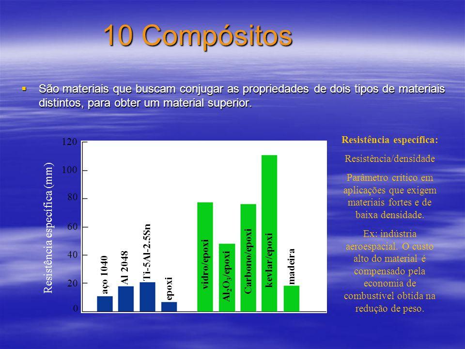 10 Compósitos São materiais que buscam conjugar as propriedades de dois tipos de materiais distintos, para obter um material superior. São materiais q