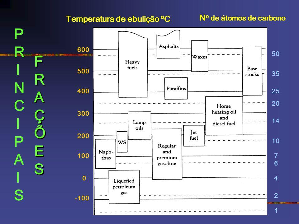 Temperatura de ebulição ºC N º de átomos de carbono -100 0 100 200 300 400 500 600 1 2 4 6 7 10 14 20 25 35 50 PRINCIPAISPRINCIPAIS FRAÇÕESFRAÇÕES FRA
